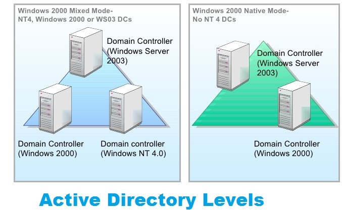 Active Directory Levels