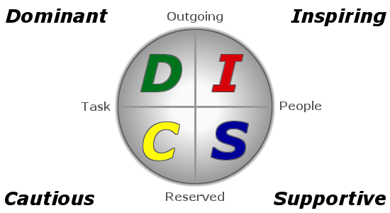 Disc Personality Tests